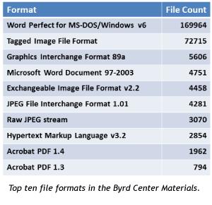 Blog-byrd-file-formats
